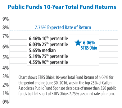 Graphic chart of public funds 10-year total fund returns.